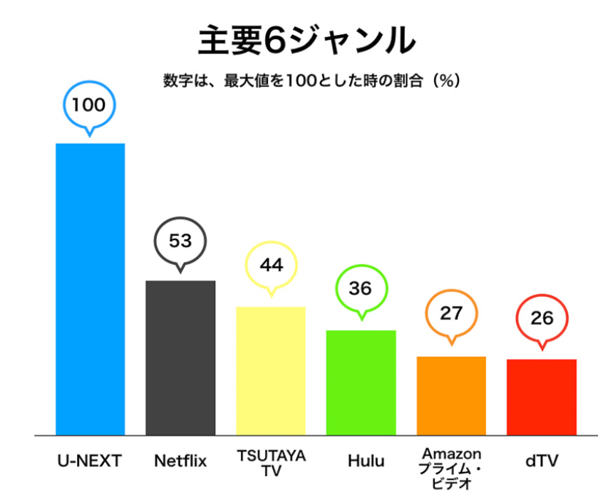 動画配信サービス・U-NEXTが15ヶ月連続「見放題作品数No.1」を獲得