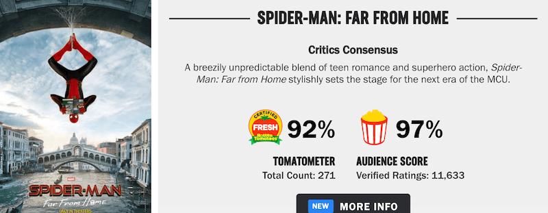 スパイダーマン:ファー・フロム・ホーム評価は?面白い?つまらない?